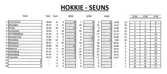 Hokkie seuns finale puntestand 2017