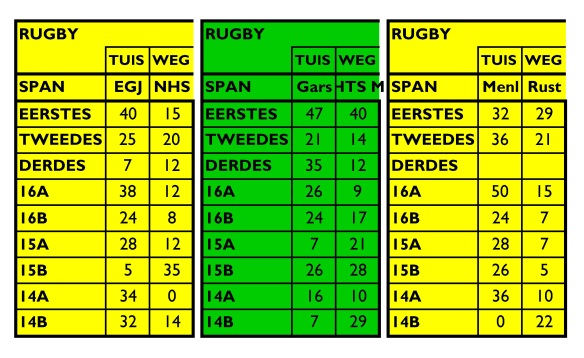 Tuks Rugby rondte 1(2)