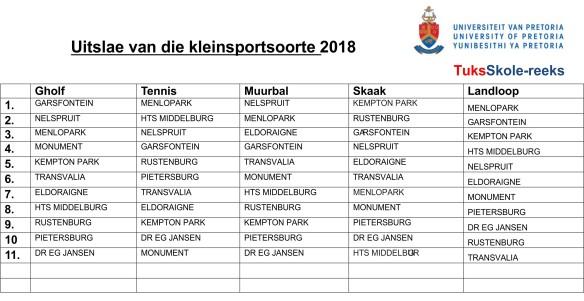Tuks Kleinsport finale 2018